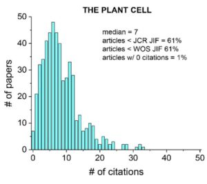 Plantae plant cell editorial journal impact brave new world latest news on the plant cell significance and editorial policies ccuart Gallery