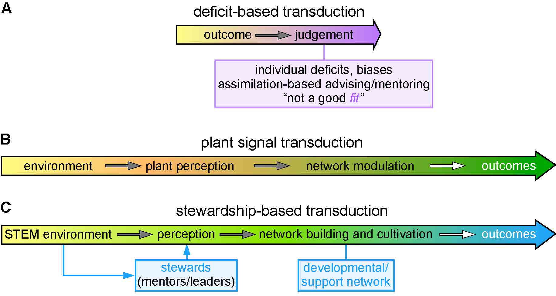 Signal Transduction at the Interface of Organisms and the Environment